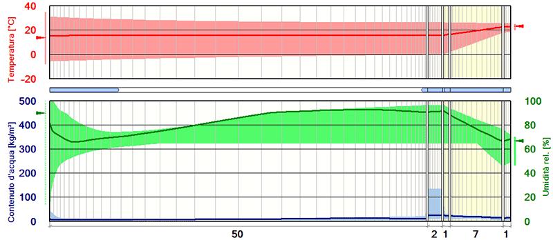 Simulazione dinamica